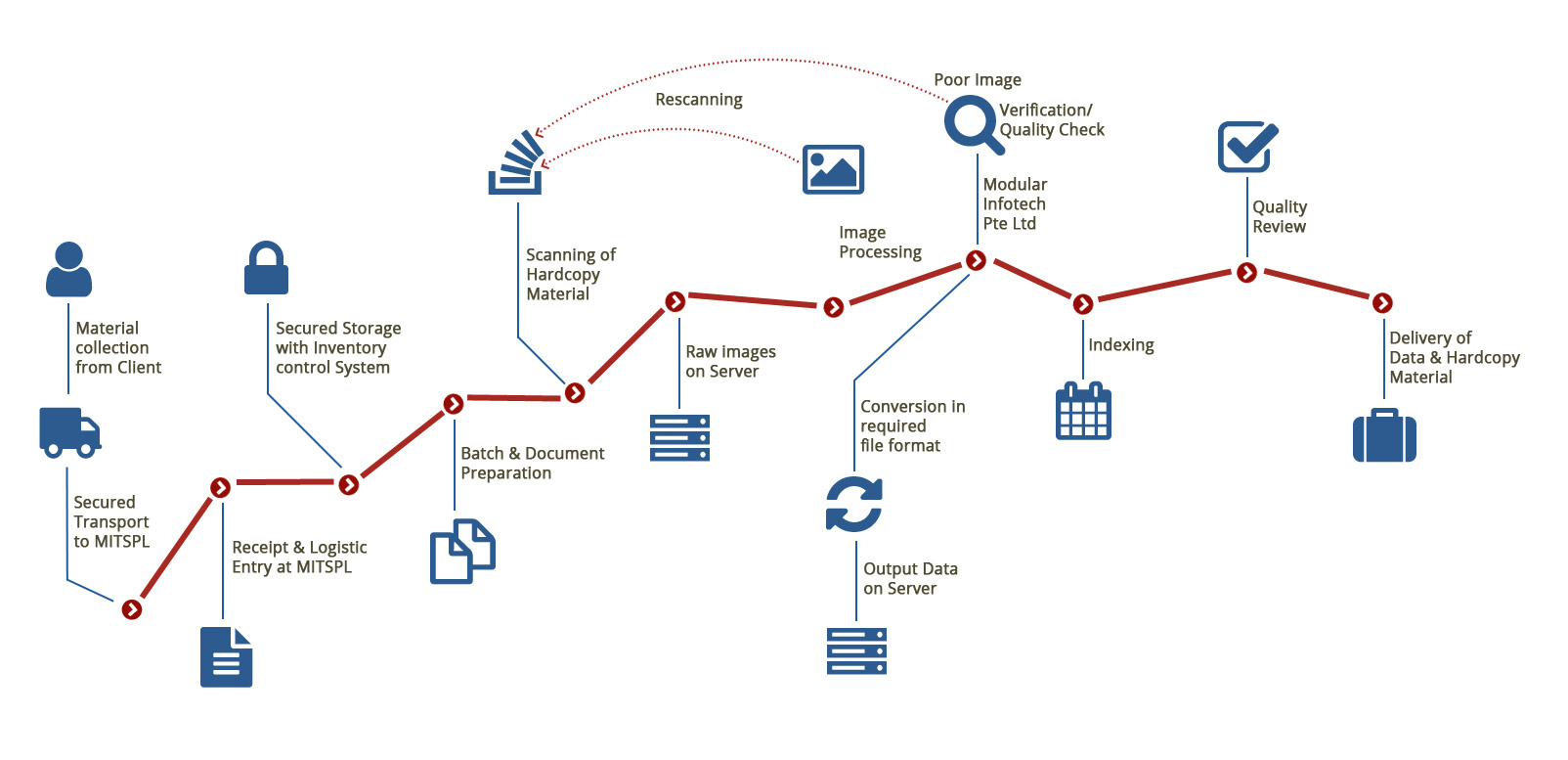 Our Services - Modular Info Tech (Singapore) Pte Ltd